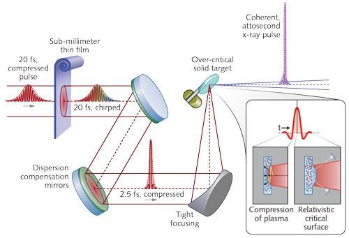 مهم ترین تاثیرات لیزر در بحث های درمانی و زیباسازی پوست افراد
